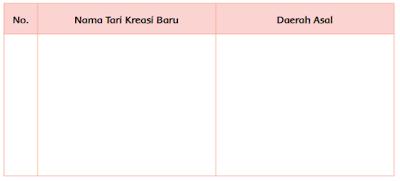 tabel tari kreasi baru yang ada di Indonesia www.simplenews.me