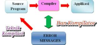 Teknik Kompilasi dan Kompilator