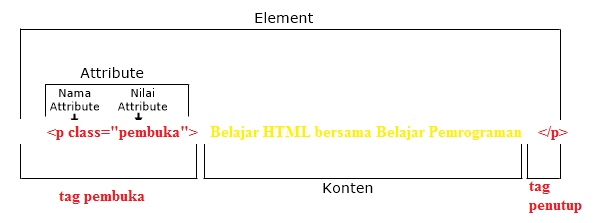 perbedaan tag, attribute, element