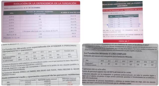 tablas de datos de la Fundación Miranda