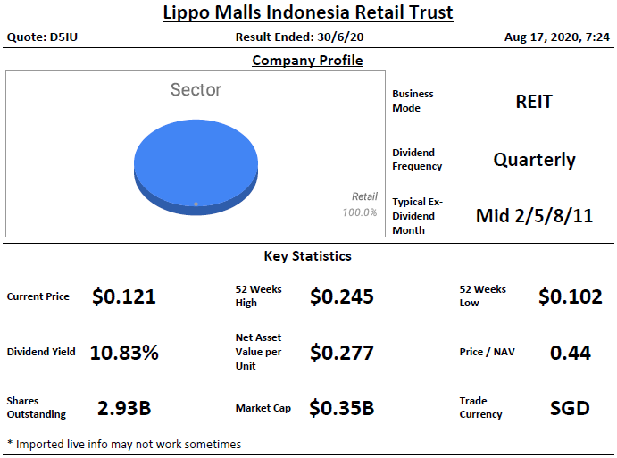 Lippo Malls Indonesia Retail Trust Analysis @ 17 August 2020