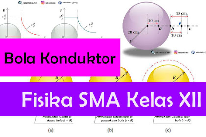 Konsep dan Contoh Soal Bola Konduktor (Hukum Gauss) – Fisika SMA Kelas 12