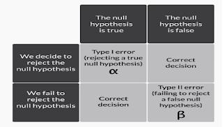 Types of error