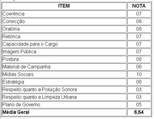 Avaliação do candidato Paulo Bearari - Blog do Asno