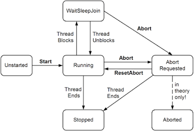 Difference between wait() and join method in Java thread