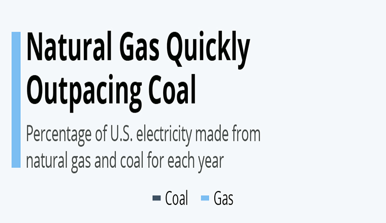 Natural Gas Quickly Outpacing Coal #infographic
