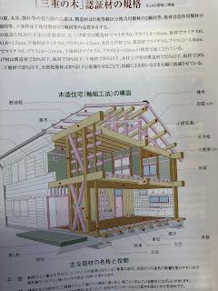 家庭用エアコン1台で快適に暮らせる全館空調・自然素材の家