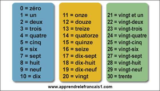 الارقام بالفرنسية من 1 الى 30