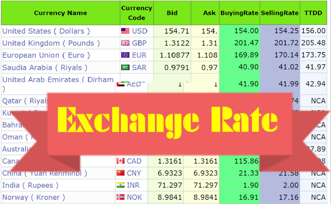 Today Online Foreign Exchange Rate Table