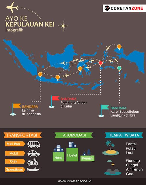 Jalur Traveling ke Kepulauan Kei dan List Budget