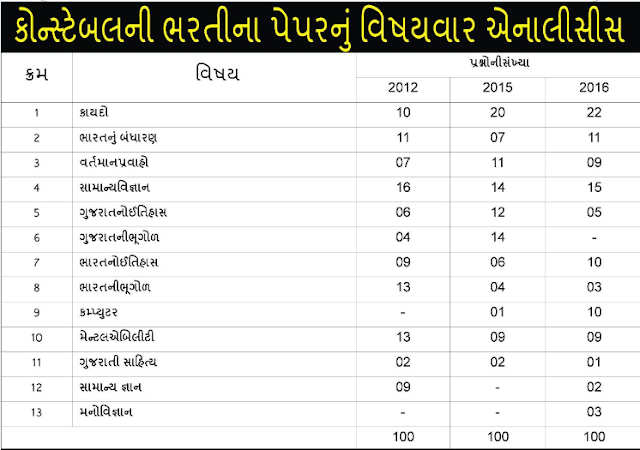 Topic Wise Last 3 Paper Analysis Of Gujarat Police Constable