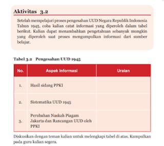 Soal dan Jawaban Aktivitas 3.2 Tabel 3.2 Pengesahan UUD 1945, PKN kelas 7