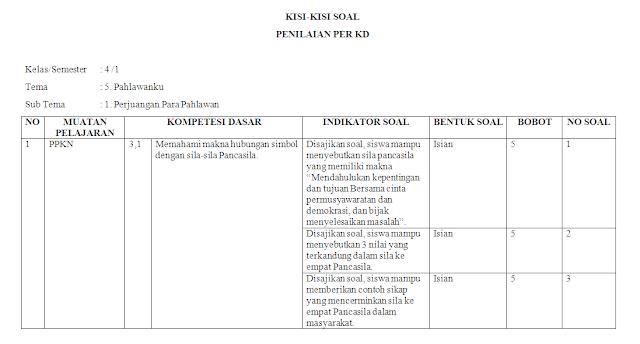Kisi-kisi PH Kelas 4 SD/MI: Tema 5
