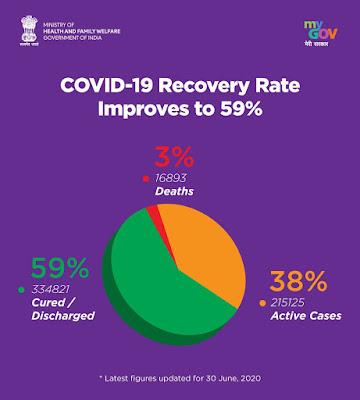 Corona recovery rate india