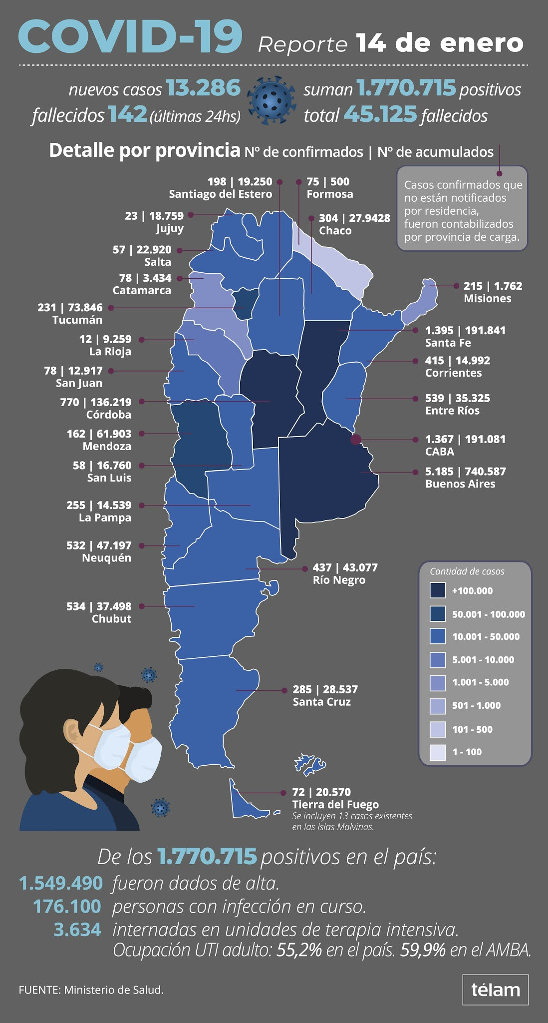 Coronavirus en Argentina: confirmaron 142 muertes y 13.286 nuevos casos en las últimas 24 horas