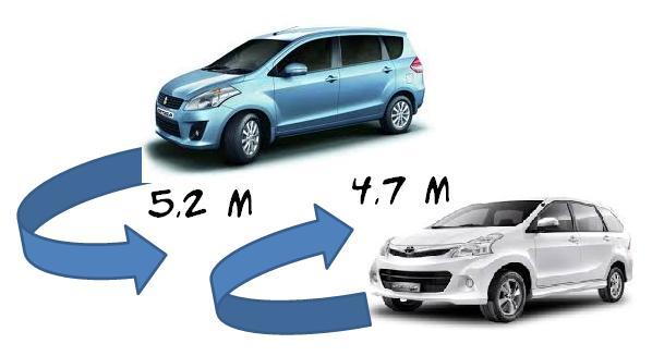 Grand New Veloz Vs Ertiga All Camry Indonesia Herwono Banyu Alas 9 Kelemahan Suzuki Versi Pengguna Calon Potensi Kekurangan Di Masa Depan Adalah