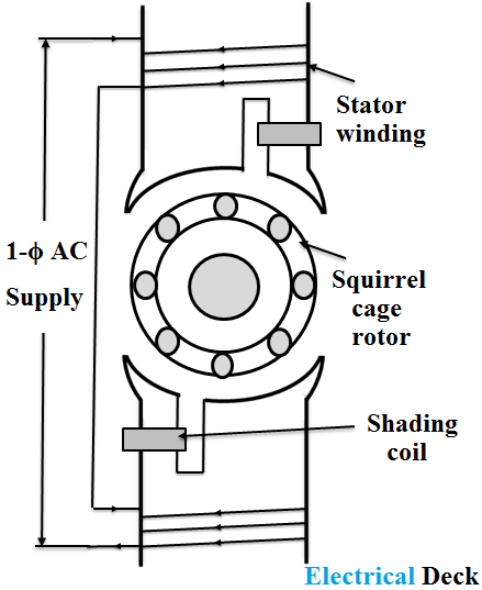 Shaded Pole Induction Motor - Construction, Working Principle & Applications