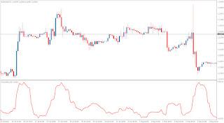 What is forex volatility vs trending