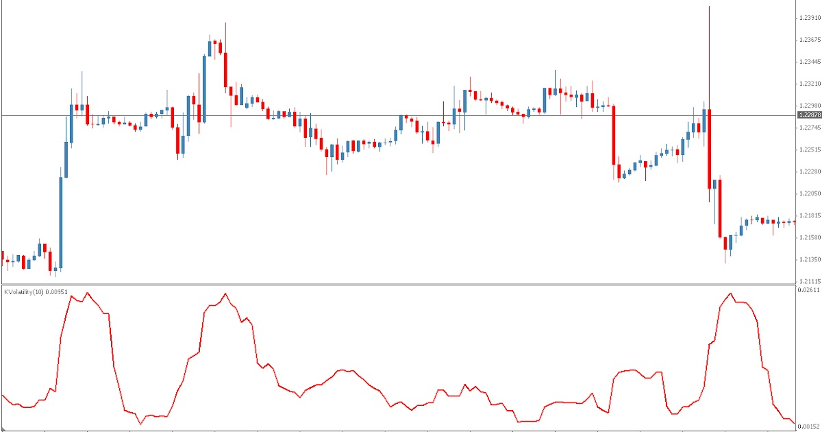 Forex volatility alert indicator - How To Assess Volatility