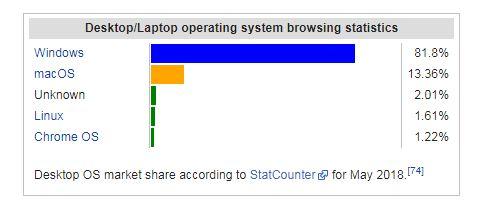 desktop and laptop operating systems usage share - احصائيات استخدام أنظمة التشغيل