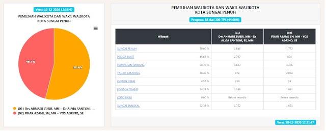 Update Real Qount C1 KPU Pilwako Sungai Penuh,  AZAS Unggul 53,9 Persen