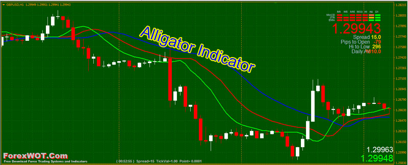 Forex-Bill-Williams-Alligator