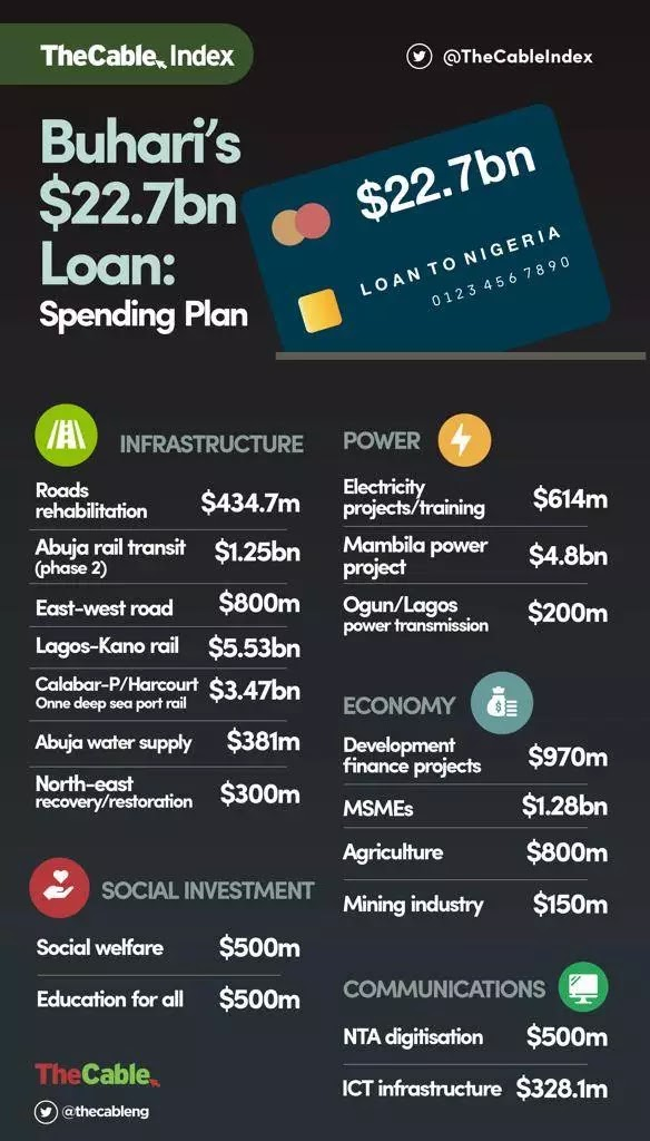 Take A Look At How President Buhari Will Spend The $22.7 Billion Loan