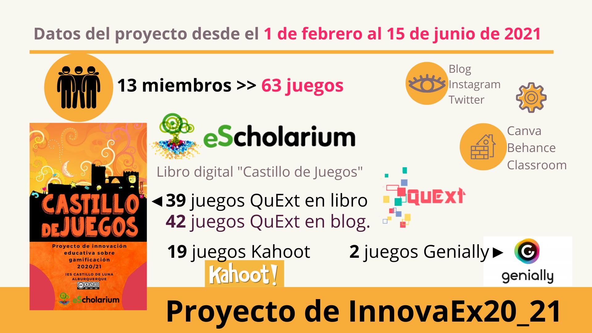 Resultados del proyecto de InnovaEx20_21