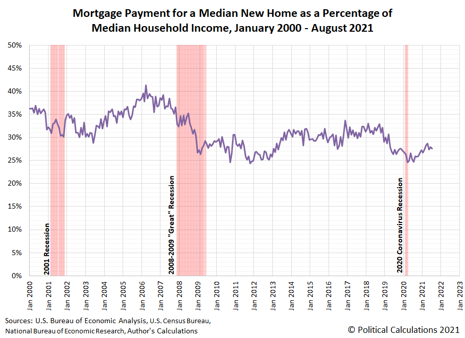 Mortgage Payment for a Median New Home as a Percentage of Median Household Income, January 2000 - August 2021