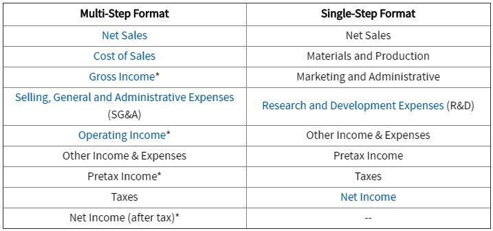PBL Study Blog November 2016 - components of income statement