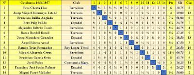 Clasificación final por orden del sorteo inicial del XXV Campeonato Individual de Catalunya 1957