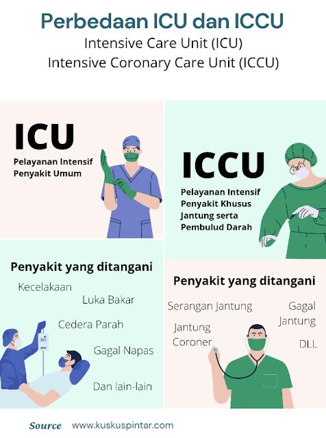 Perbedaan ICU dan ICCU