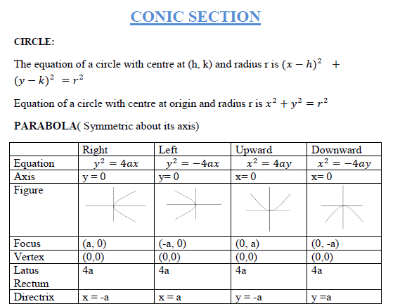 Conic section ,parabola, hyperbola concept with HOT Questions