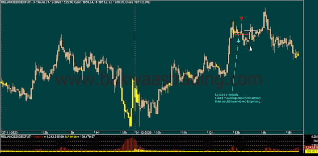 Day-Trading-RELIANCE-Intraday-Chart