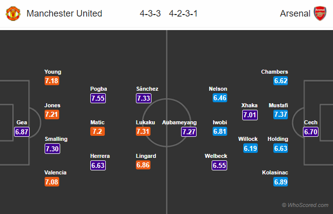 Lineups, News, Stats – Manchester United vs Arsenal