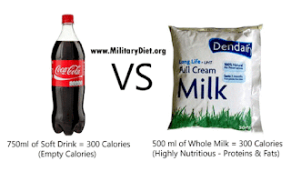 Soft Drink vs Milk Calories