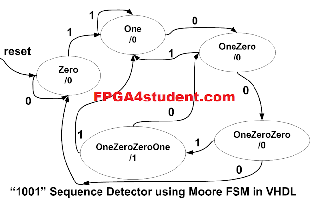 Full VHDL code for Moore FSM Sequence Detector