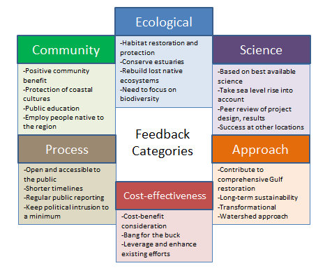 Feedback Categories