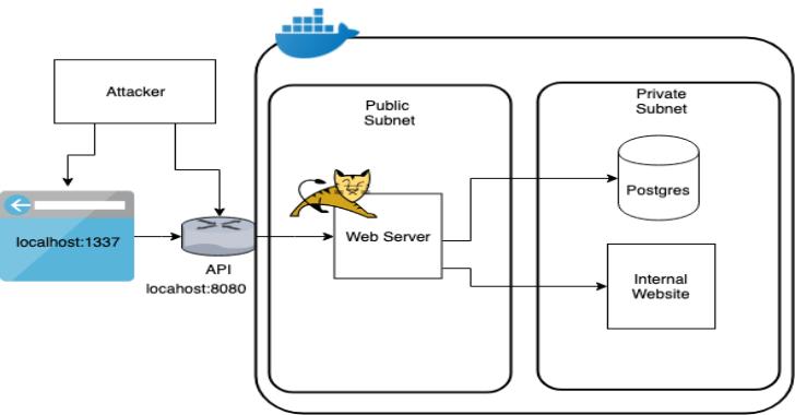 Vulnado – Intentionally Vulnerable Java Application