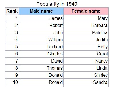 UpFront with NGS: Girls' names change 7 times more than boys' since