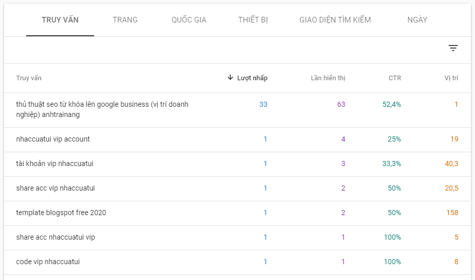 Giao diện từ khóa truy vấn trong Google Search Console
