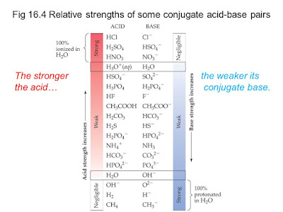 Strength of conjugate acid and conjugate base in aqueous solution