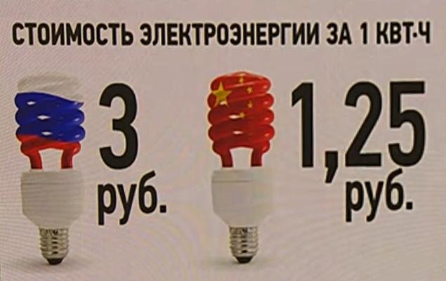 За 1 кВт электроэнергии китайцы платят всего 1,25 р., а по РФ сумма достигает 3 р.
