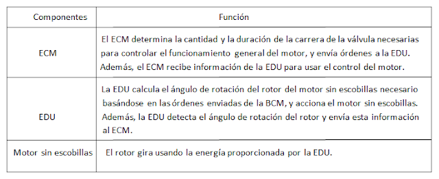 Valvematic - tecnología de control de alzado variable de las válvulas de admisión