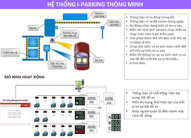 Hệ thống đỗ xe thông minh
