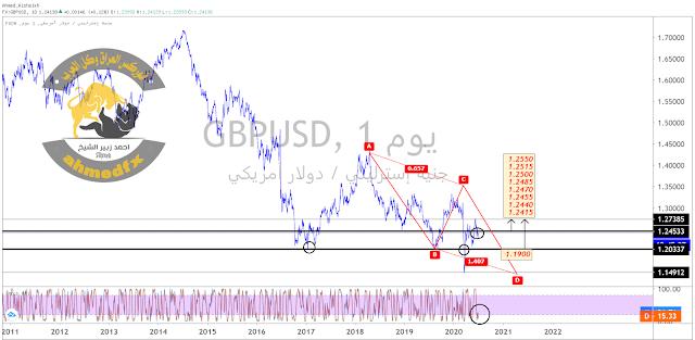 GBPUSD# | الجنية الاسترليني الدولار الامريكي وصناديق الاستثمار