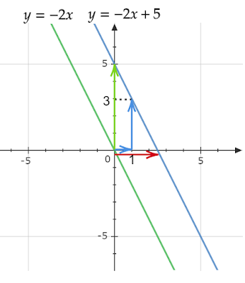 直線の平行移動