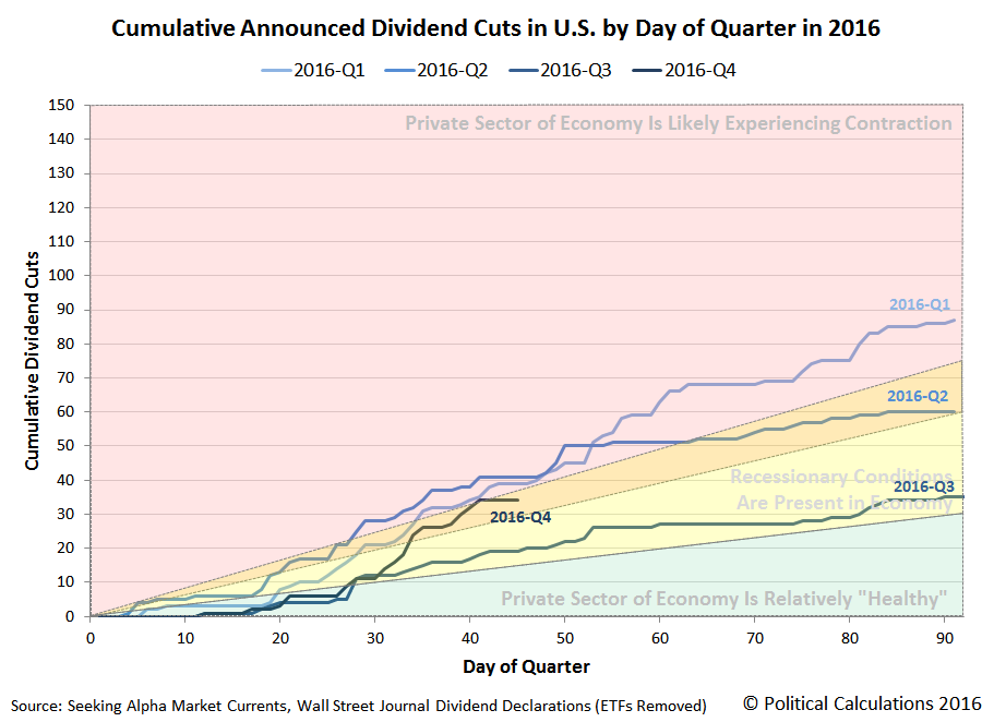Cumulative Announced Dividend Cuts in U.S. by Day of Quarter in 2016, 2016-Q1 v Q2 v Q3 v Q4, Snapshot on 14 November 2016