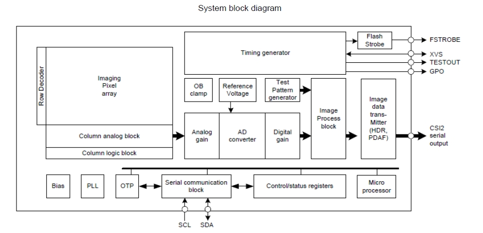 Snapdragon block diagram intensity elsavadorla