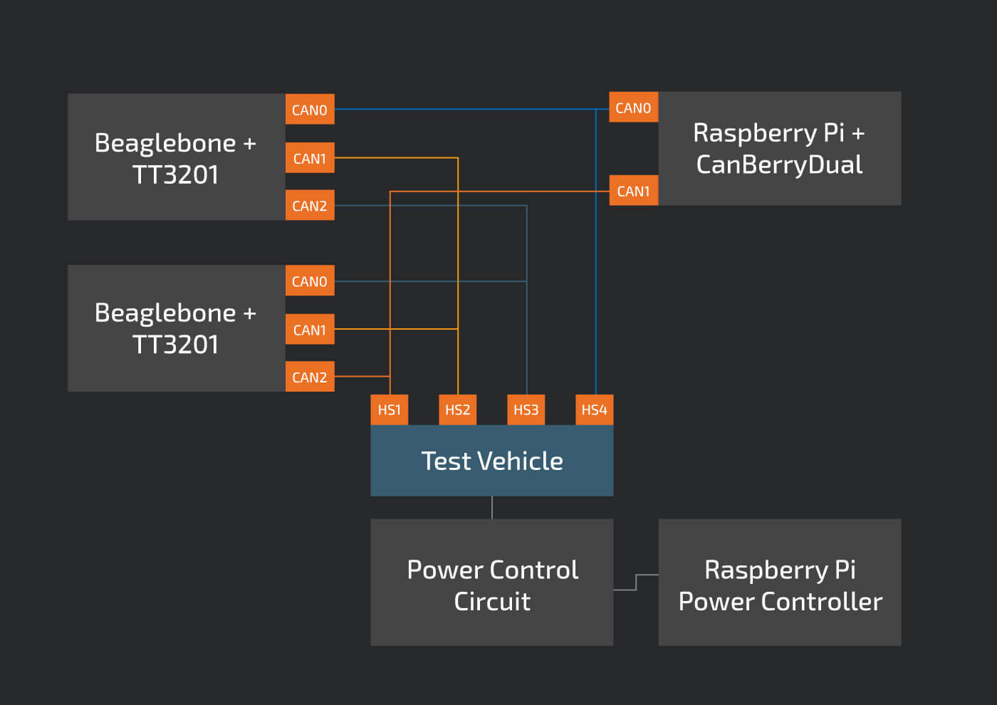 4CAN  - Vehicle 2BTest 2B 25281 2529 - Open Source Security Tool to Find Vulnerabilities in Modern Cars